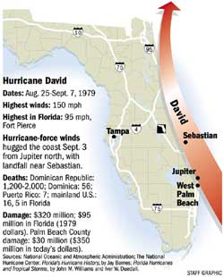 Hurricane David's path