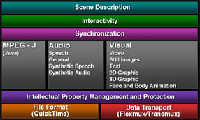 MPEG Components