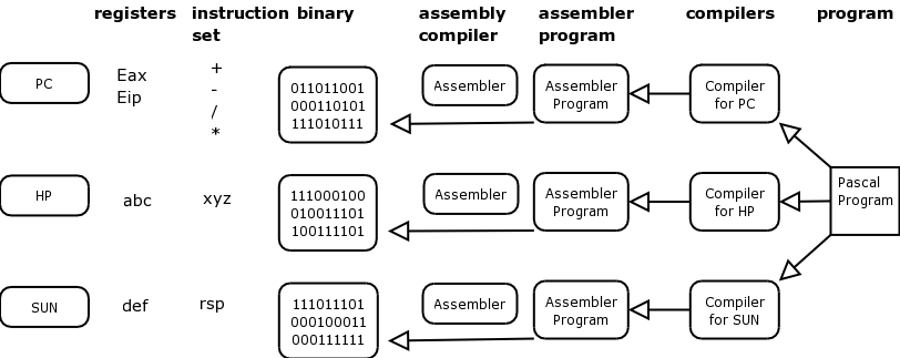 Relationship between hardware, assembler and a compiler