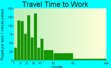 Barrington travel time to work