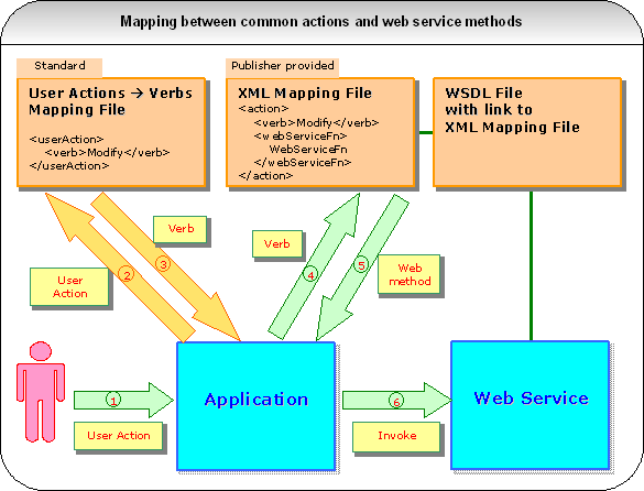 Mapping between common actions and web service methods