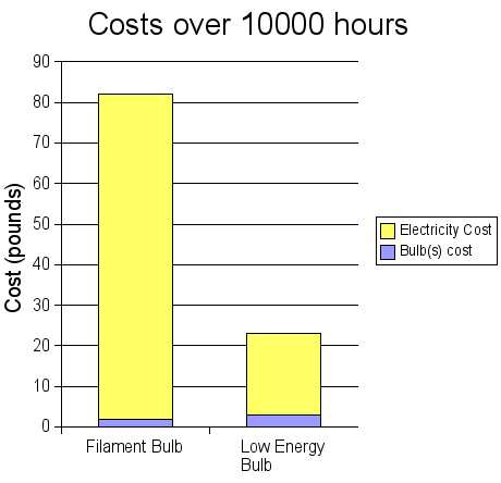 Graph of Lightbulb Costs