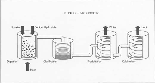 The Bayer process of refining bauxite consists of four steps: digestion, clarification, precipitation, and calcination. The result is a fine white powder of aluminum oxide.