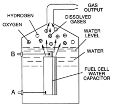 The water fuel cell, as described in Meyer's patents.