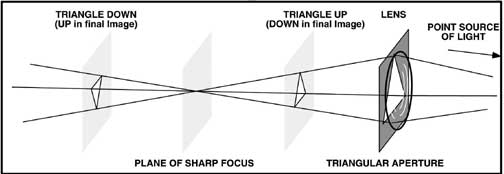 Figure 1  A triangular stop behind the lens results in a triangular cross-section beam of light focused on the plane of sharp focus. If the film were placed in front of the focus, an upwards pointing triangular image is produced while behind the focus, the image of the lens opening is upside down. (Remember, the photographic image itself will be upside down.)