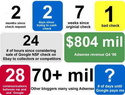 Adsense Nonsense by the numbers