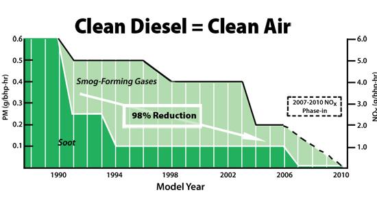 Clean Diesel = Clean Air