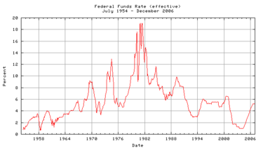The effective federal funds rate charted over fifty years