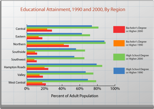 Educational Attainment, 1990 and 2000, By Region. See text for explanation.