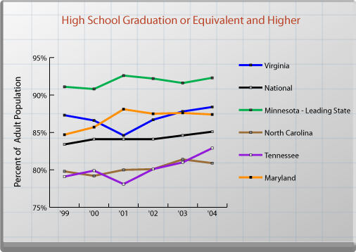 High School Graduation or Equivalent and Higher. See text for explanation.