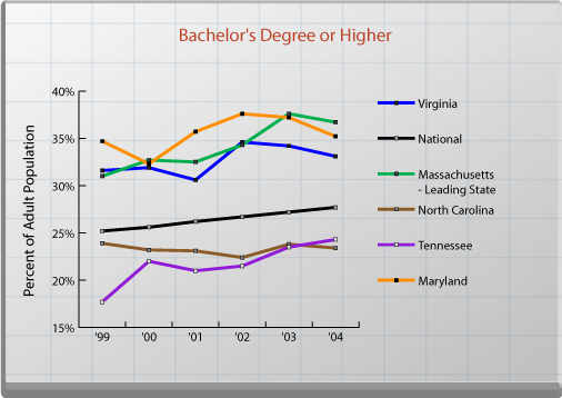 Bachelor's Degree or Higher. See text for explanation.