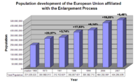 Chart of the Population Development of the EU affiliated with the enlargement process.