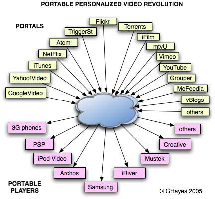 Digram of portals and portable video players