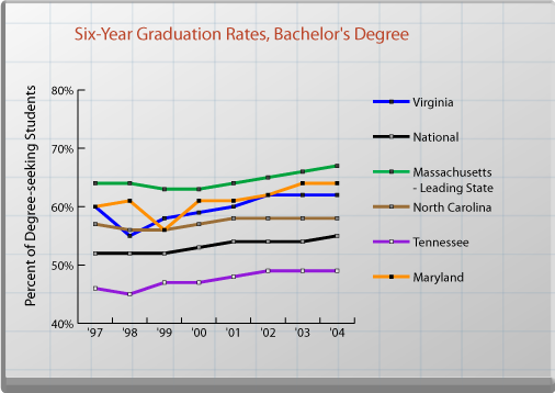 Six-Year Graduation Rates, Bachelor's Degree. See text for explanation.