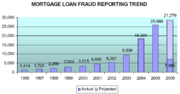 Mortgage fraud by borrowers from US Department of the Treasury