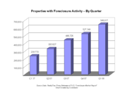 Number of U.S. Household Properties Subject to Foreclosure Actions by Quarter
