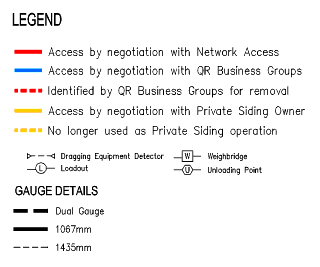 Network Access diagram - Legend