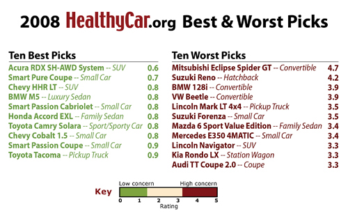 Description: http://web.archive.org/web/20080906014704im_/http://media.ecocenter.org/www.healthycar.org/im/sitenav/release_bestworstpicks2.jpg