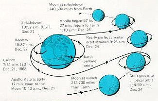 A picture illustrating the path of Apollo 8 about the Earth and Moon