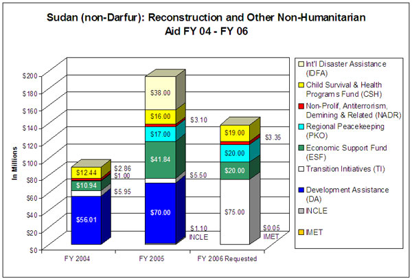 Sudan ,non-Darfur,: Reconstruction and Other Non-Humanitarian Aid FY 04- FY 06