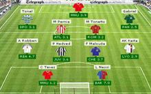 Pick a Telegraph Fantasy Football Europe team and compete for a share of £20,000.