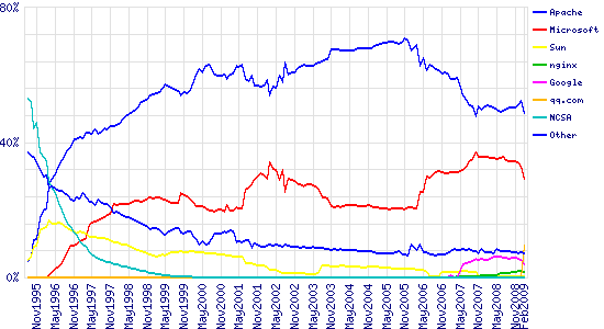 Graph of market share for top servers across all domains, August 1995 - February 2009