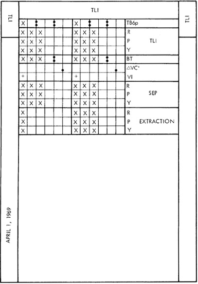 Form in which crews copy TLI data. This is version in Flight Plan.