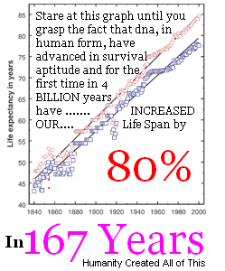 Human Life Span Incerased by 80%