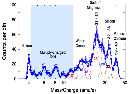 First FIPS spectrum of ions in Mercury's exosphere