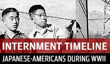 Timeline of WWII internment camps