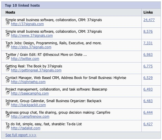 37signals most linked pages