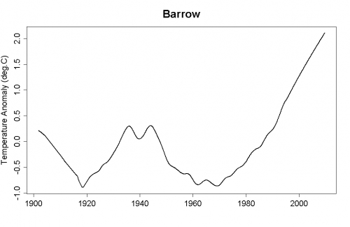 barrowlow