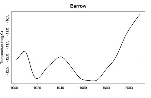 barrowz