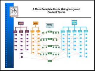 Representation of integrated product teams in a matrix.
