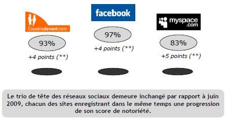 ifop-janv-2010-reseaux-sociaux-france