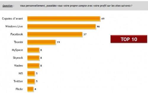 ifop-janv-2010-reseaux-sociaux-france-usages