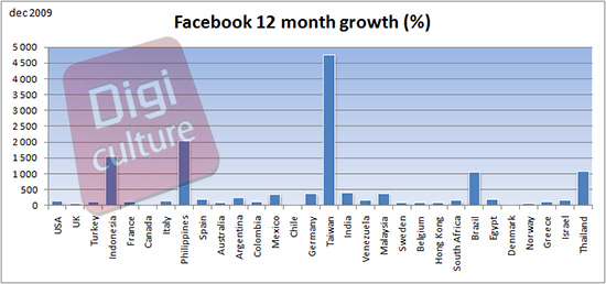 facebook-growth-dec-2009