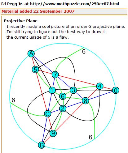 Ed Pegg Jr.'s 2007 drawing of the 13-point projective plane