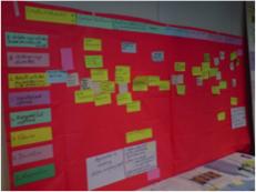 Matrix of Participation Methods