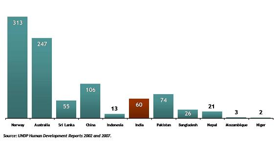 Number of doctors in India