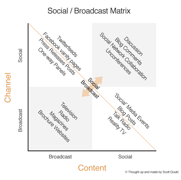 Social / Broadcast Matrix