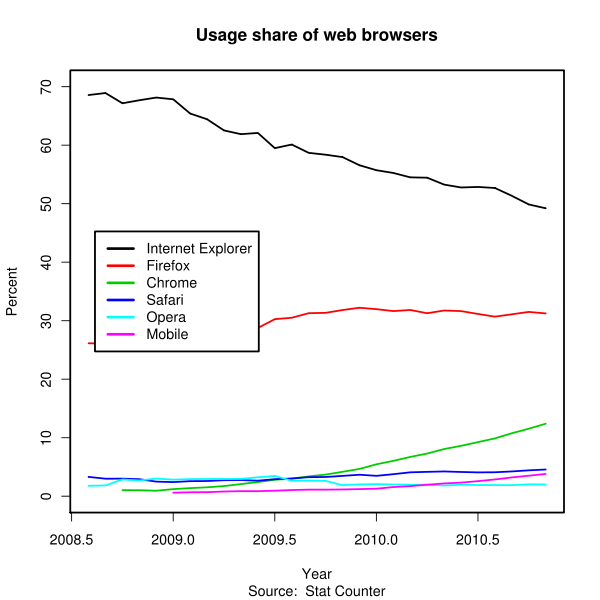 Browser usage chart