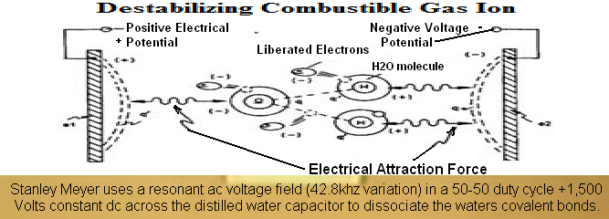 stanley.meyer.water.capacitor.distilled.water.dielectric.covalent.bond.dissociation.at.resonance.42khzAC+1500vdc.field