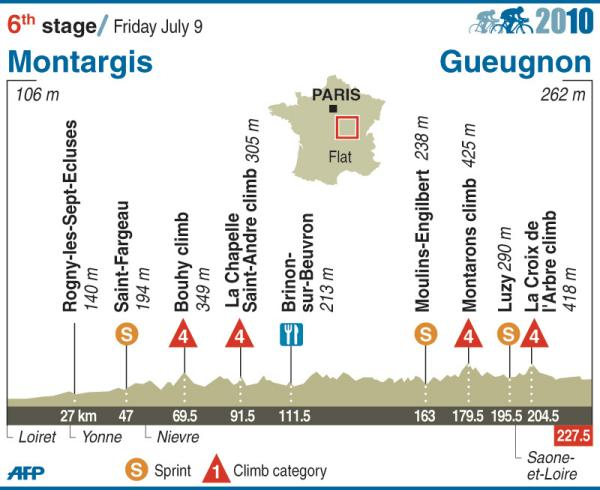 2010 TdF stage 6 profile