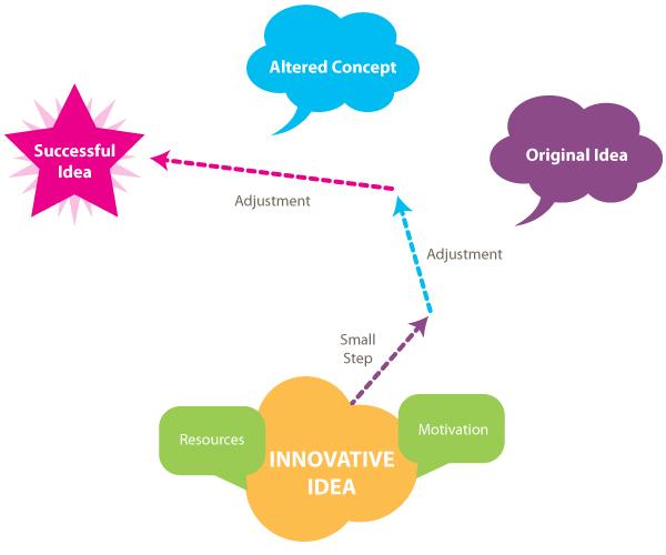 Diagram-idea-pathway-success in How To Make Innovative Ideas Happen