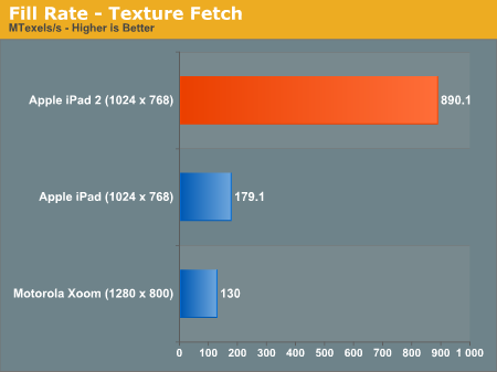 Fill Rate - Texture Fetch