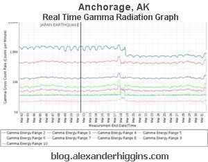 Anchorage, AK Real Time Gamma Radiation Graph