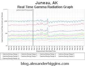 Juneau, AK Real Time Gamma Radiation Graph