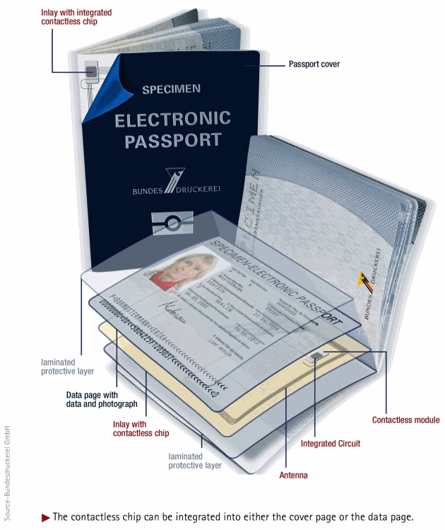 Microchips inserted into Electronic Passports