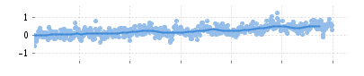 Difference in sea level measured at the Battery, New York, USA as compared to the average from 1906-2005  (click for more.)